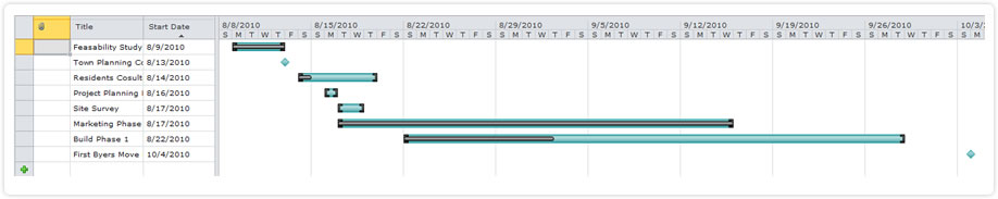 sharepoint planner webpart project gantt out of the box