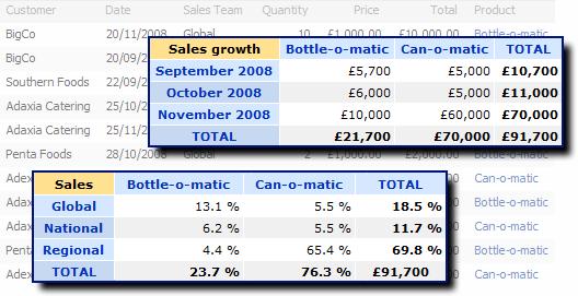 Sales Analysis Example